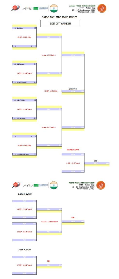 2017AsianCup Stage2 Men